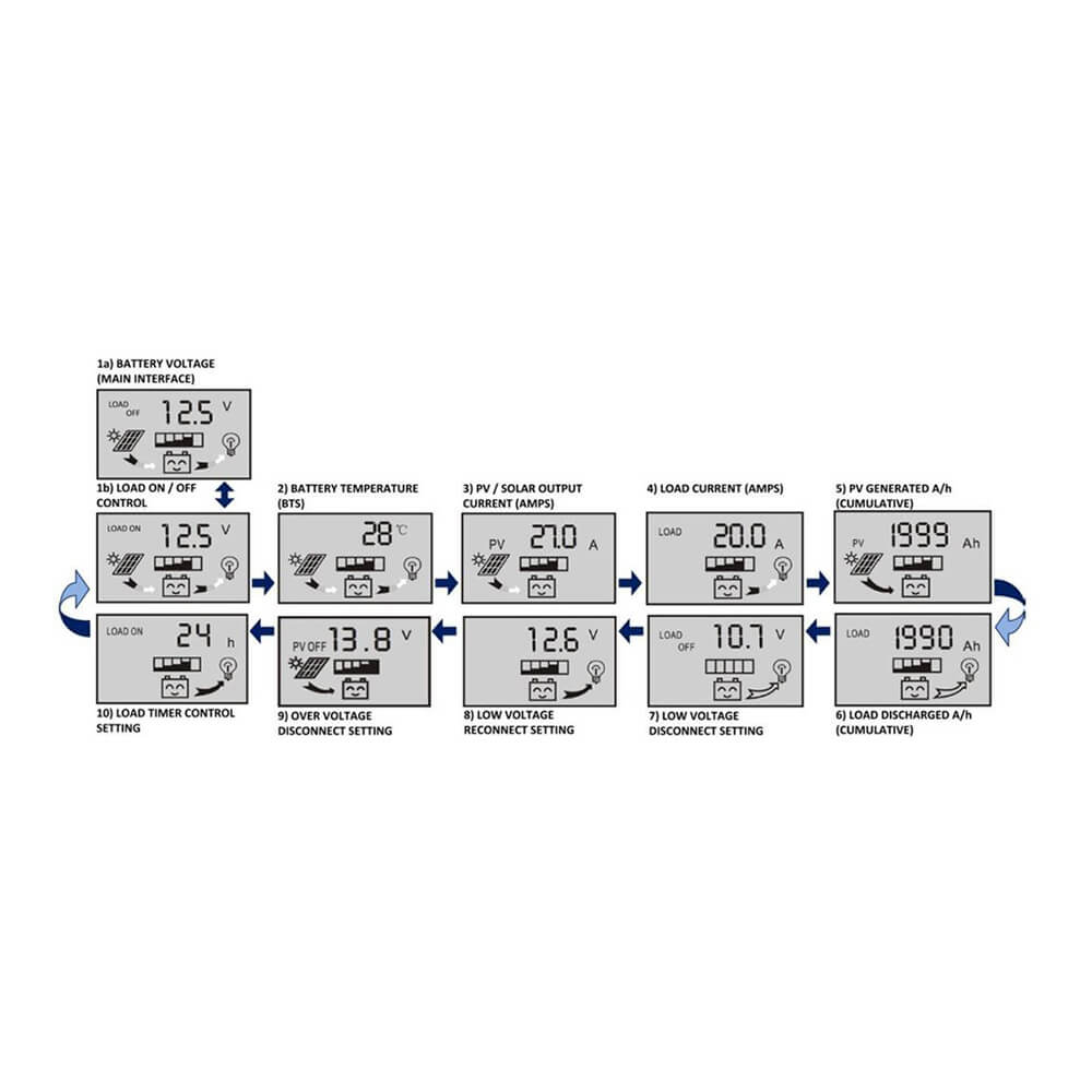 Complete 100w Solar Panel Kit Wn Sok 100wp Ccp30l Global