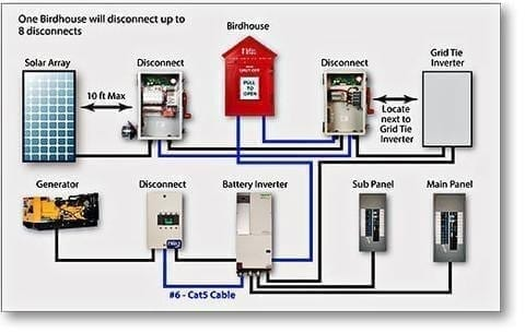 Solar panel disconnect wiring diagram wiring diagram solar how to page global solar supply rh globalsolarsupply com solar power electrical wiring diagram solar publicscrutiny Choice Image